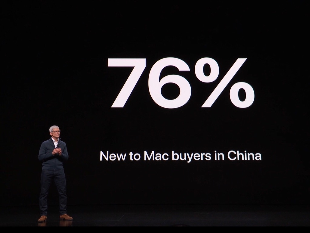Mac in China